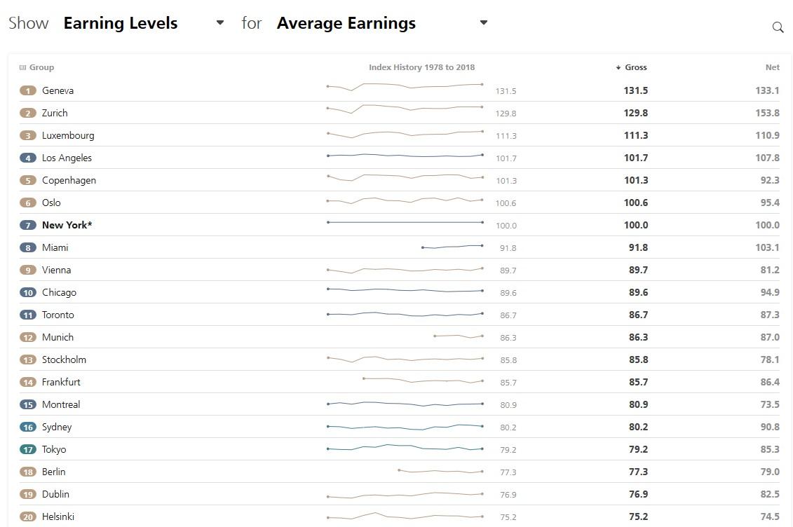 top-20-earnings - UBS - étude prix et salaires 2018