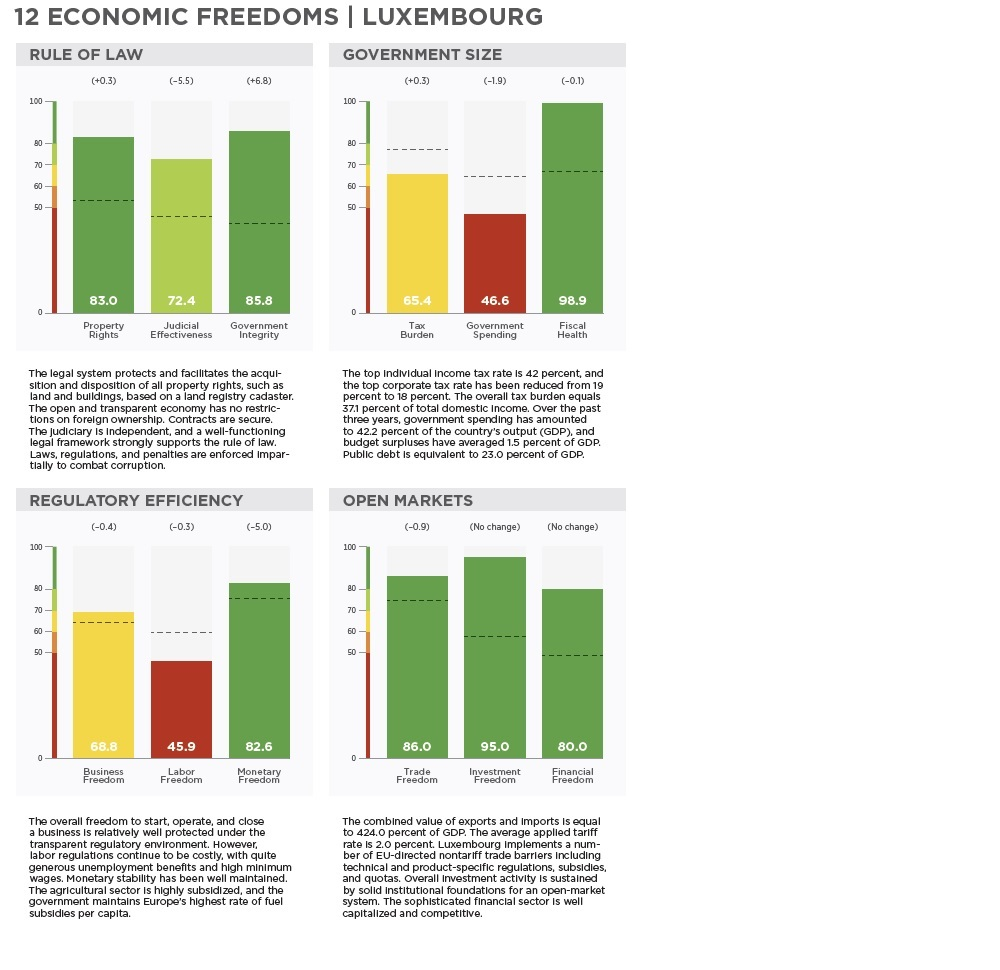 Heritage foundation - Index of economic freedom 2019 - Luxembourg (country profile)