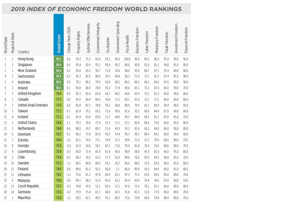 Heritage foundation - Index of economic freedom ranking 2019 - Top 25